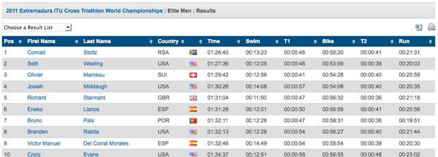 2011-itu-cross-tri-worlds-results-eilte-men