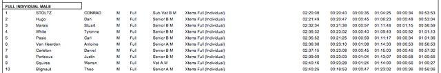 xterra-buffelspoort-2012-results-male-full