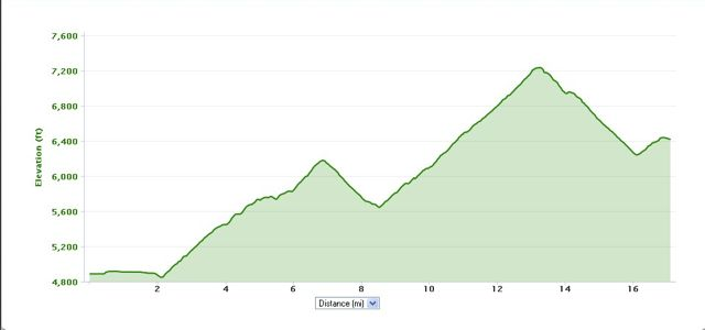 xterra-usa-champs-bike-course-profile