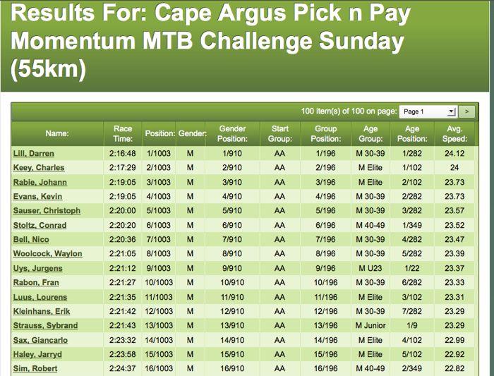 Conrad Stoltz Argus MTB 55km results 2014
