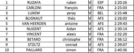 Conrad Stoltz Xterra Reunion Yeray Luxem, Ruben Ruzafa, Sandra , Francois Carloni results